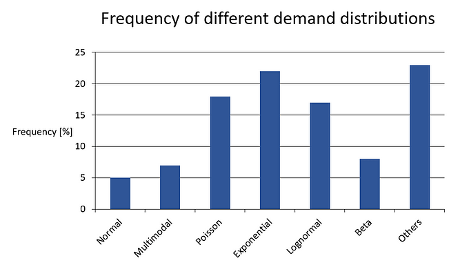 Frequency of different demand distributions