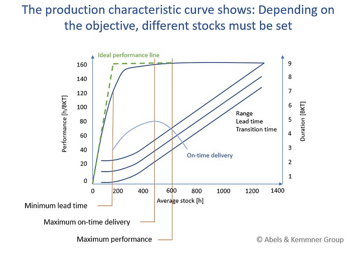 The production characteristic curve shows: Depending on the objective, different stocks must be set, Abels & Kemmner