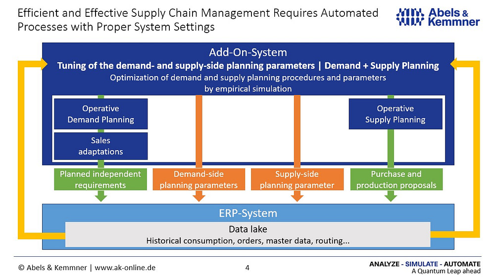 demand and supply planning automation | Abels & Kemmner