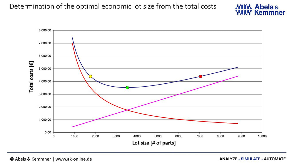 optimal economic lot size from the total costs   Abels & Kemmner