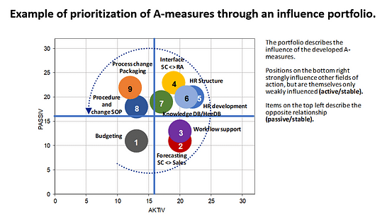 Example of prioritization of A-measures through an influence portfolio.