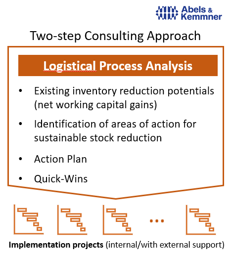 two-step consulting approach - Abels & Kemmner