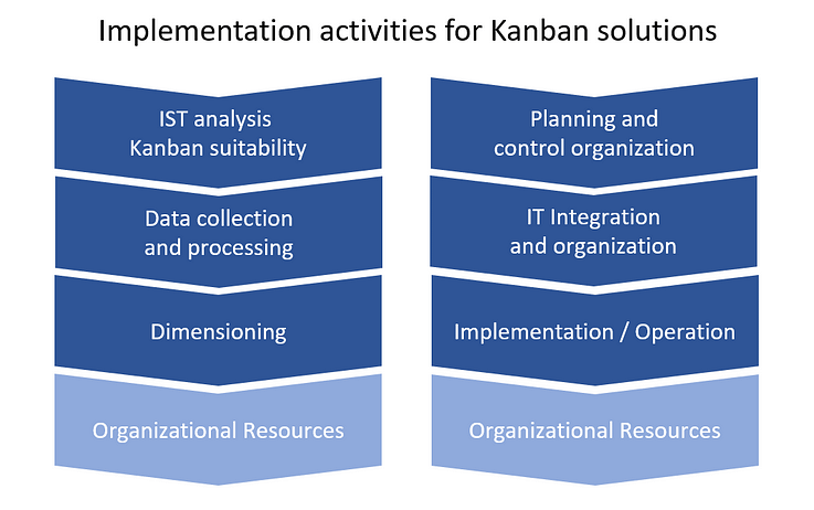 Implementation activities for Kanban solutions
